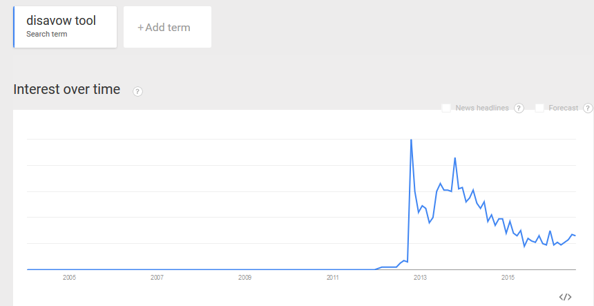 google-backlink-disavowel-tool-interest-Google-Trends