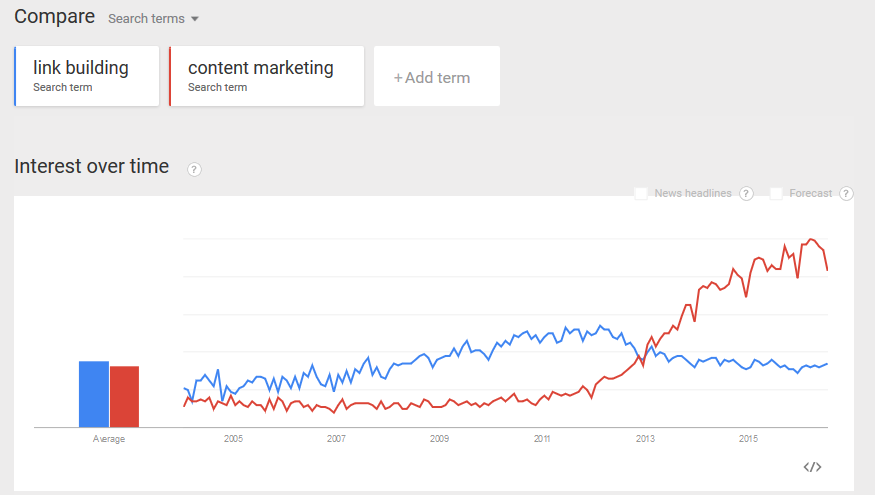 link-building-vs-content-marketing-google-trends2004-2016-2017